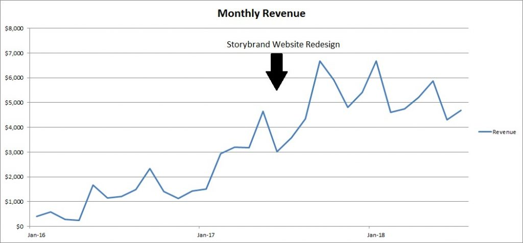 Storybrand website examples - AssociatePI - Revenue - Annotated