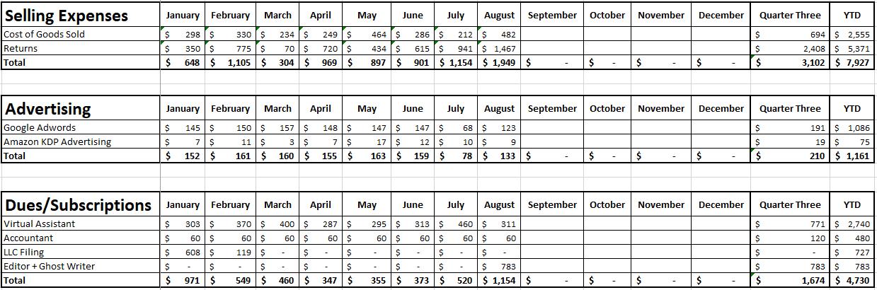 Blog Income Report - Quarter 3 2020 - Expenses - Part 1
