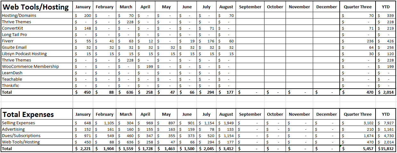 Blog Income Report - Quarter 3 2020 - Expenses - Part 2