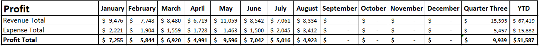 Blog Income Report - Quarter 3 2020 - Profit