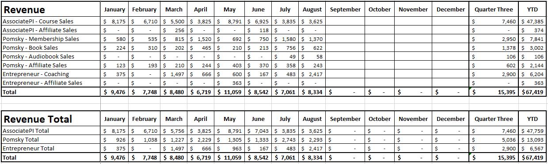 Blog Income Report - Quarter 3 2020 - Revenue