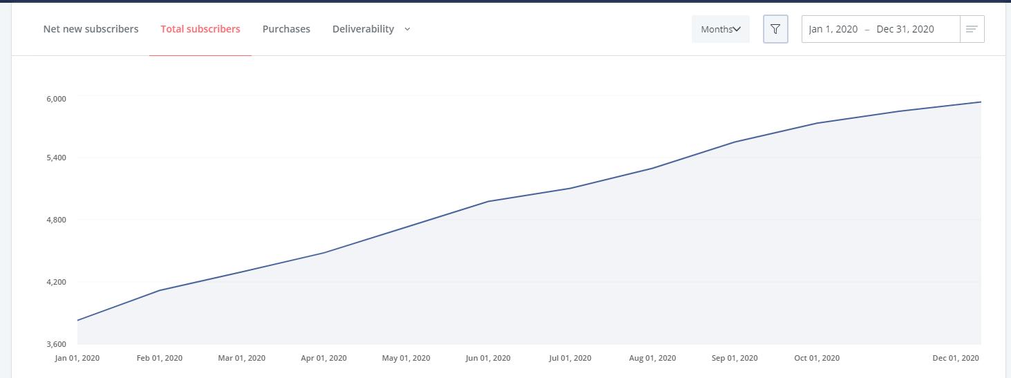 Blog Income Report - Quarter 4 2020 - API Email Subscribers