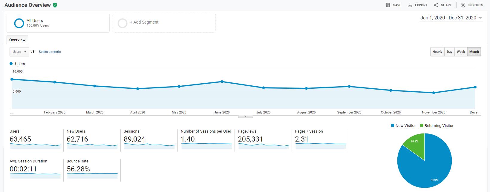 Blog Income Report - Quarter 4 2020 - API Traffic