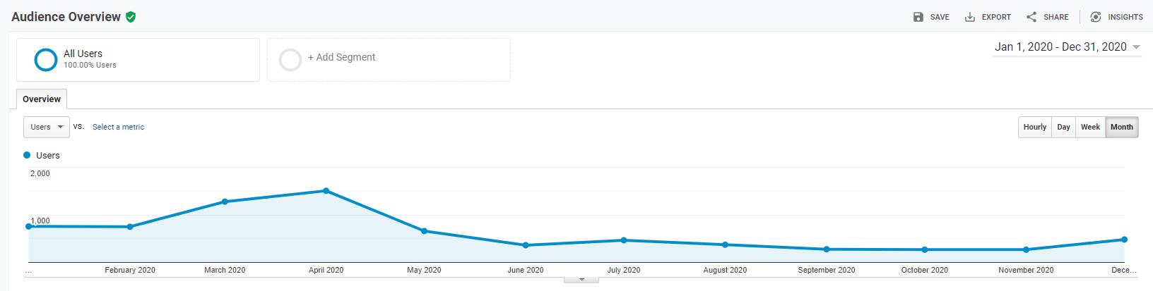 Blog Income Report - Quarter 4 2020 - ERA Traffic