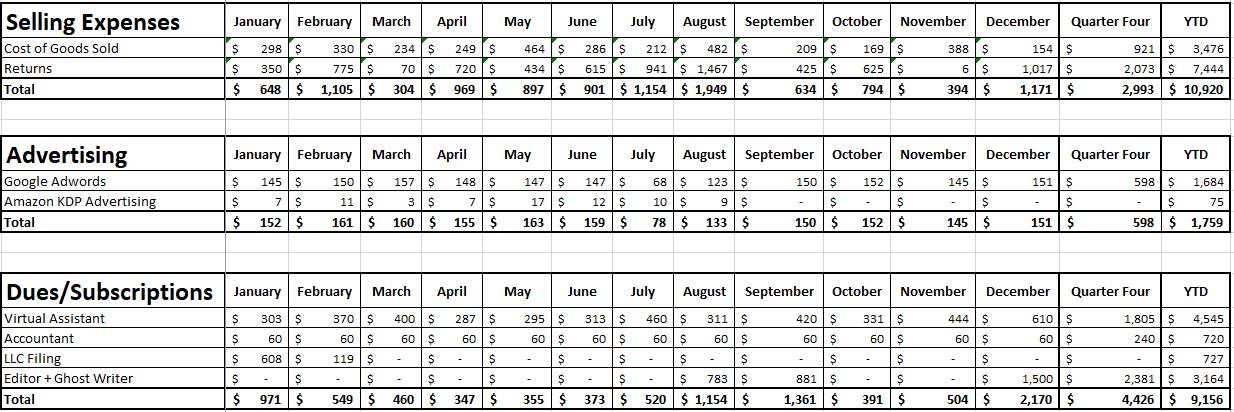 Blog Income Report - Quarter 4 2020 - Expenses Part 1