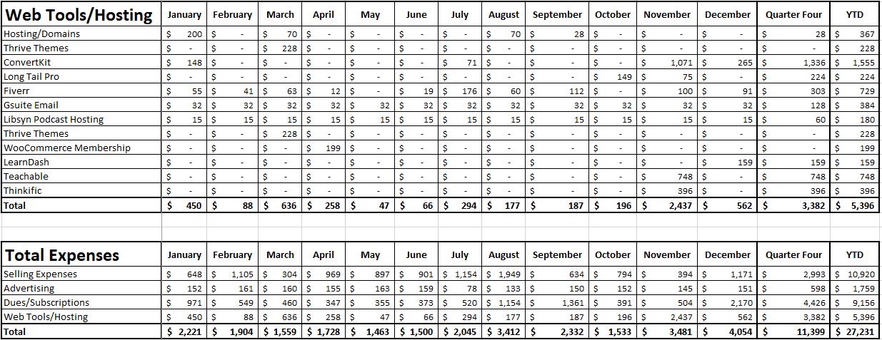 Blog Income Report - Quarter 4 2020 - Expenses Part 2