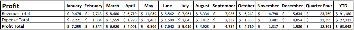 Blog Income Report - Quarter 4 2020 - Profit