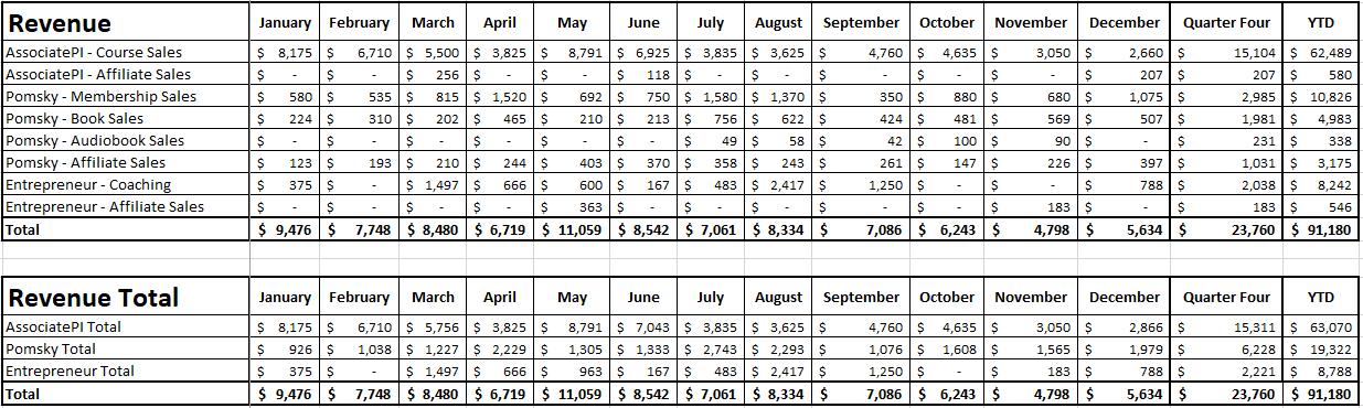 Blog Income Report - Quarter 4 2020 - Revenue
